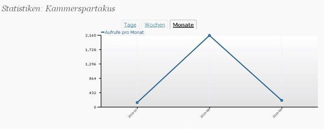 Statistiken: Kammerspartakus